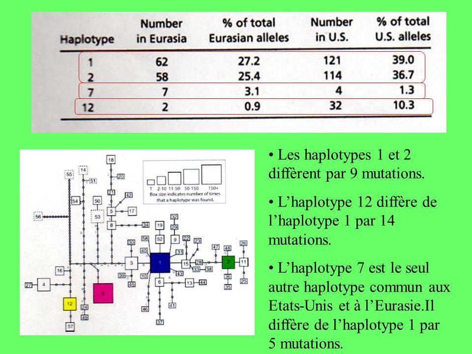 • Les haplotypes 1 et 2 diffèrent par 9 mutations.