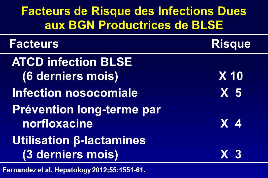 Facteurs de Risque des Infections Dues aux BGN Productrices de BLSE
