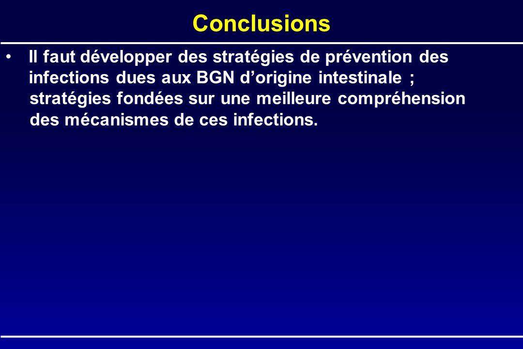 Conclusions Il faut développer des stratégies de prévention des infections dues aux BGN d'origine intestinale ;