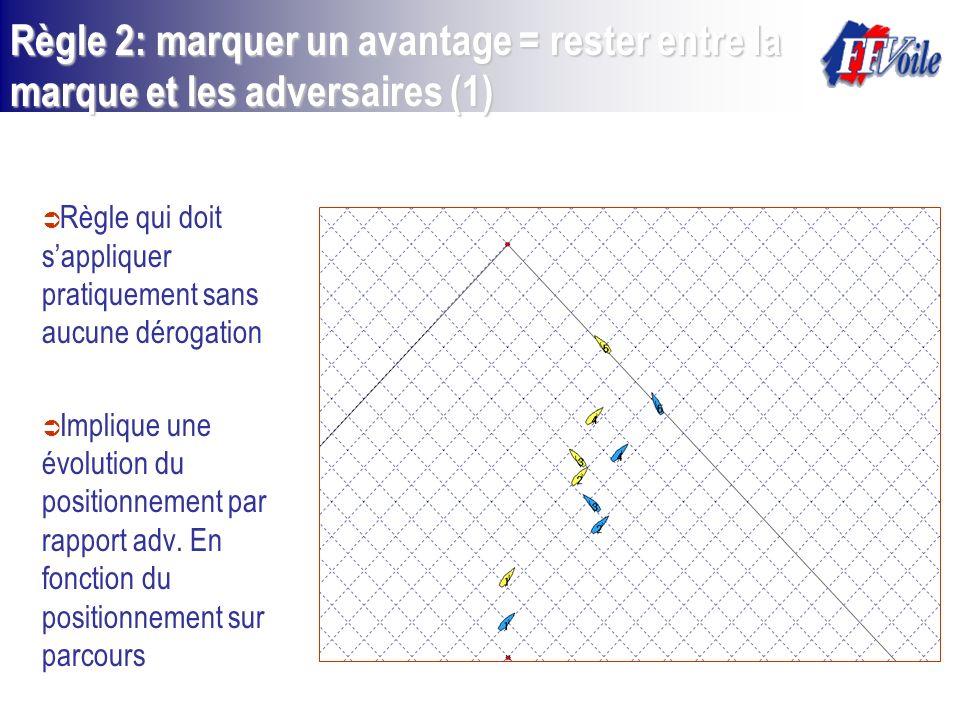 Règle 2: marquer un avantage = rester entre la marque et les adversaires (1)