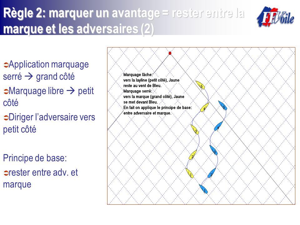 Règle 2: marquer un avantage = rester entre la marque et les adversaires (2)