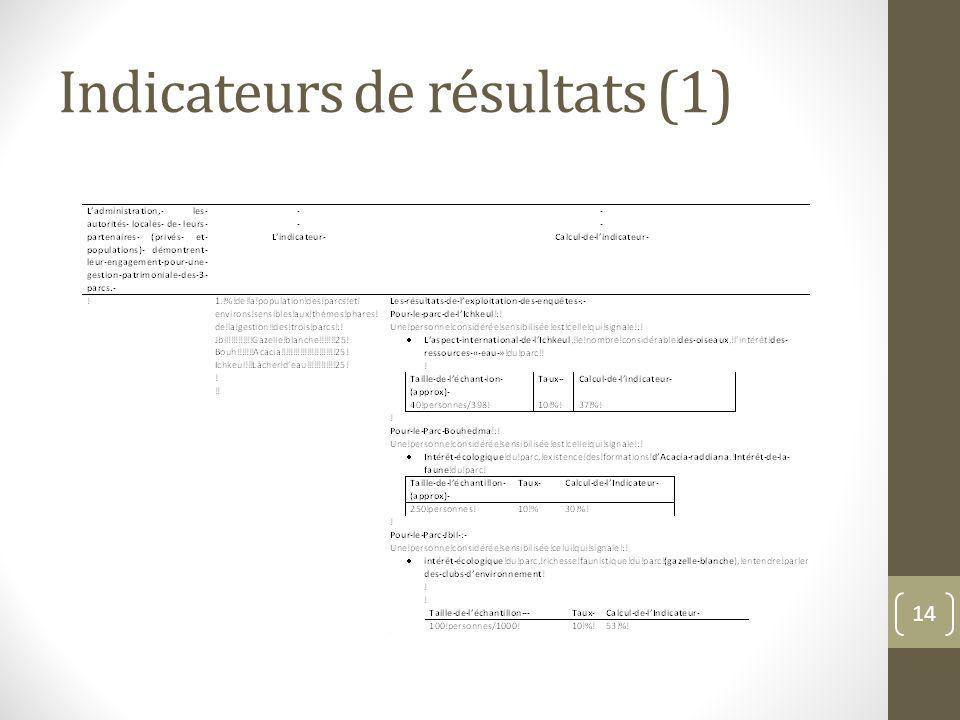 Indicateurs de résultats (1)
