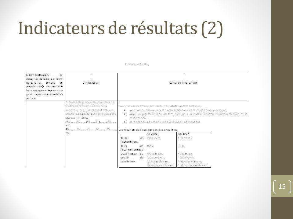 Indicateurs de résultats (2)