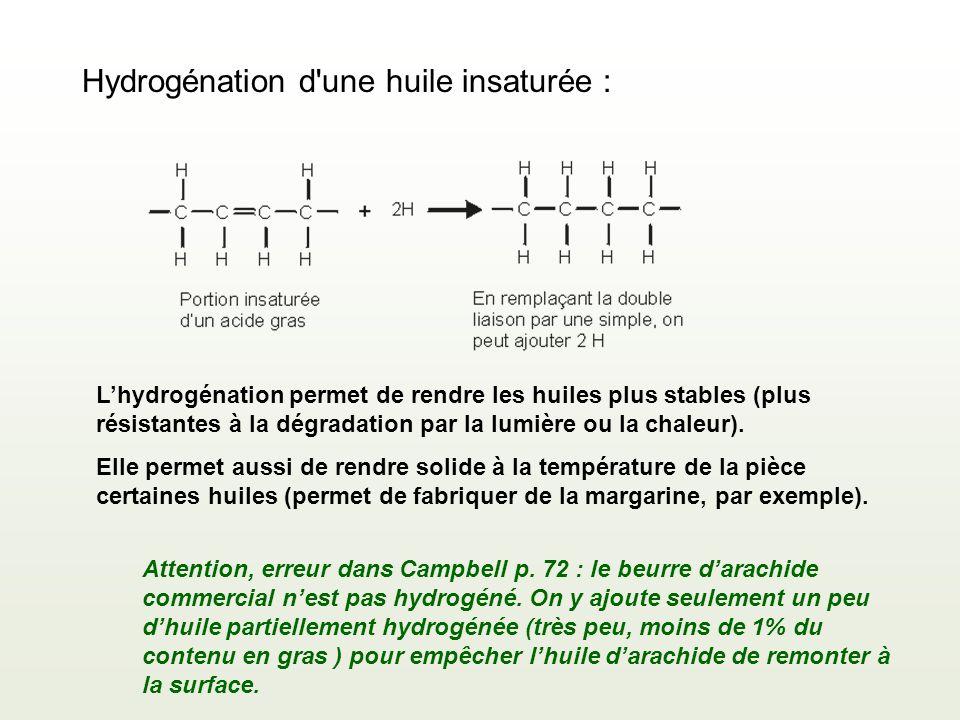 Hydrogénation d une huile insaturée :