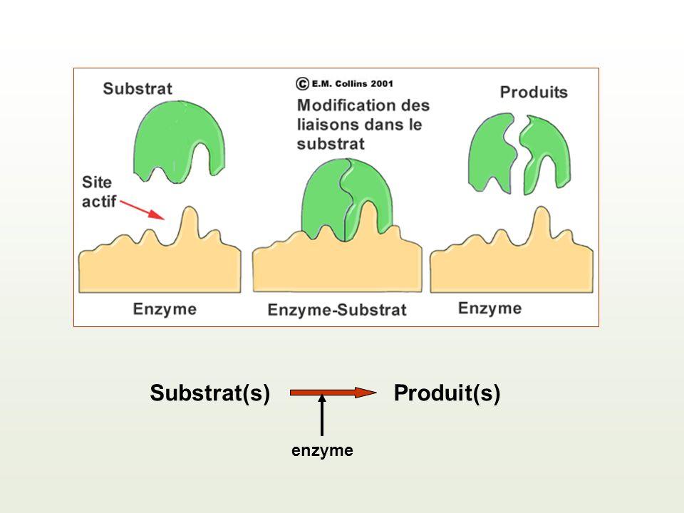 Substrat(s) Produit(s) enzyme