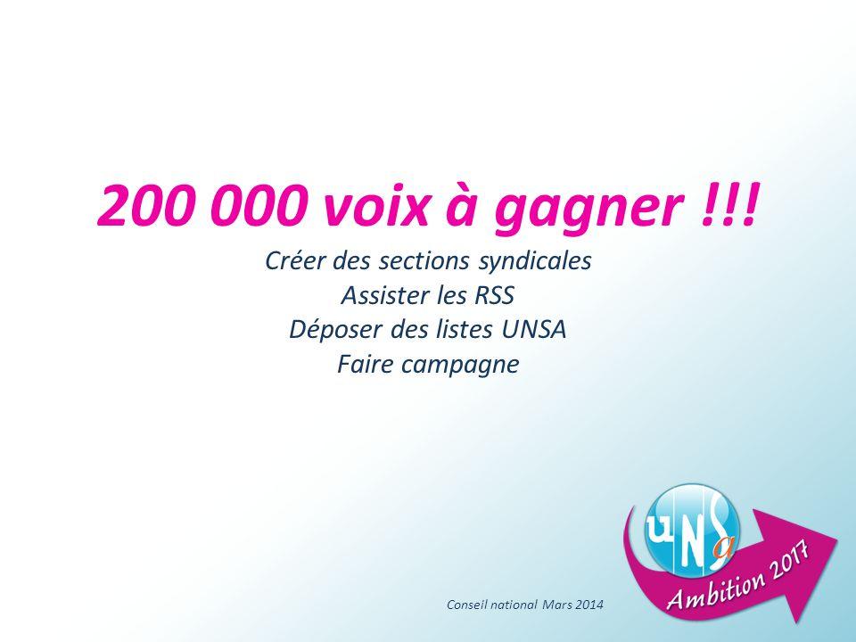 200 000 voix à gagner !!! Créer des sections syndicales