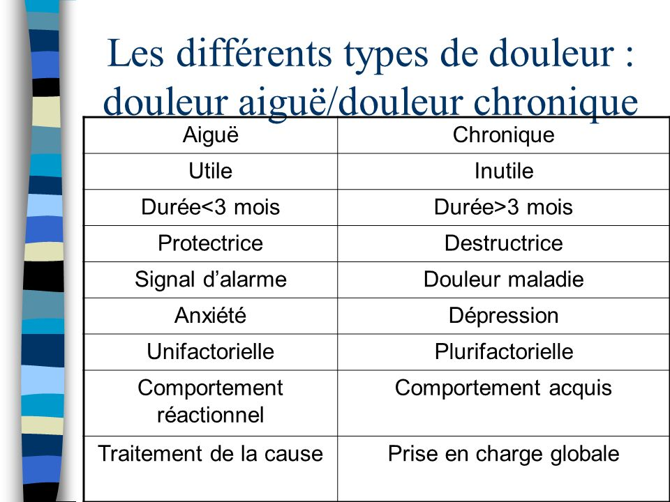 Les différents types de douleur : douleur aiguë/douleur chronique