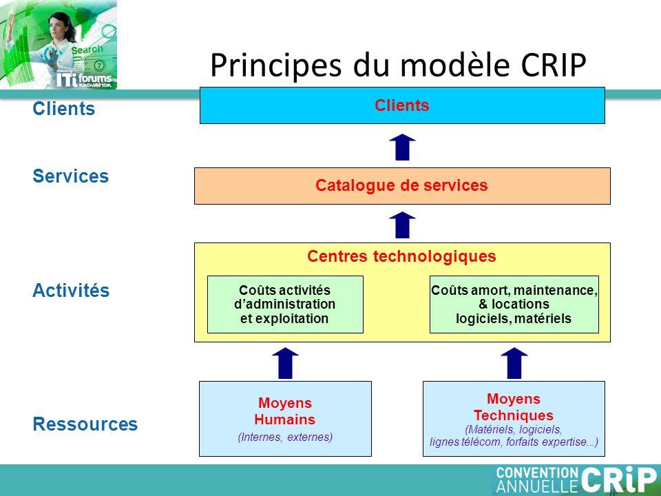 Principes du modèle CRIP