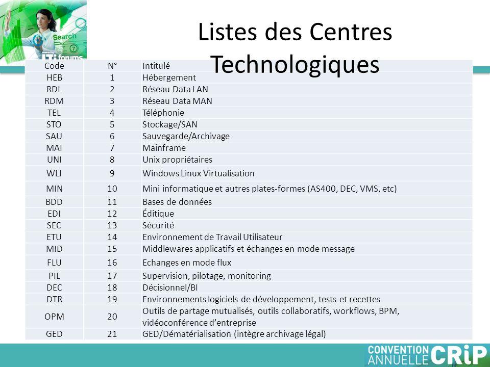 Listes des Centres Technologiques