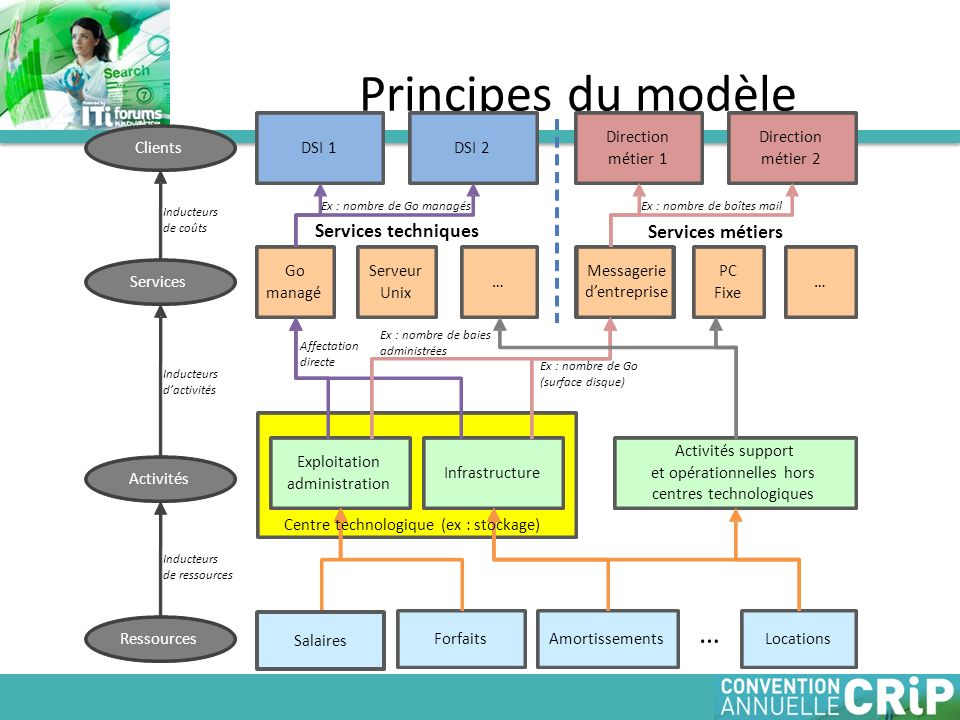 Principes du modèle … Services techniques Services métiers Direction