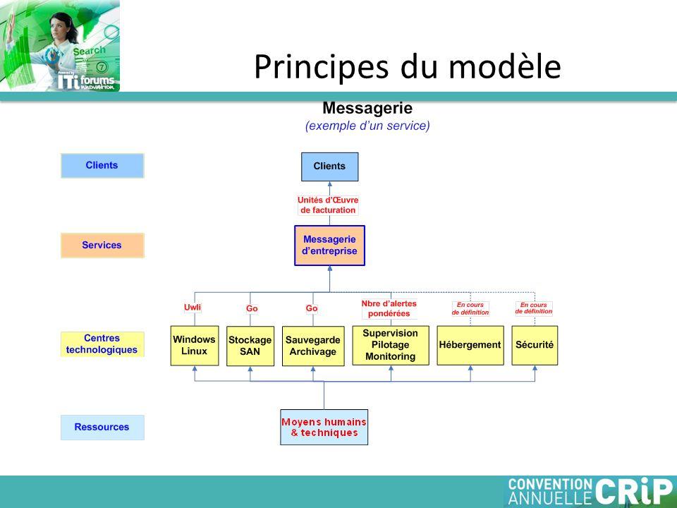 Principes du modèle