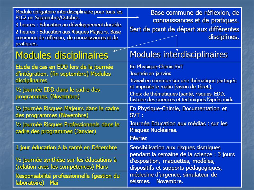 Modules disciplinaires