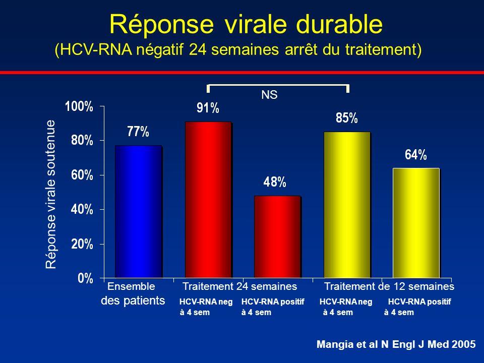 Réponse virale durable (HCV-RNA négatif 24 semaines arrêt du traitement)
