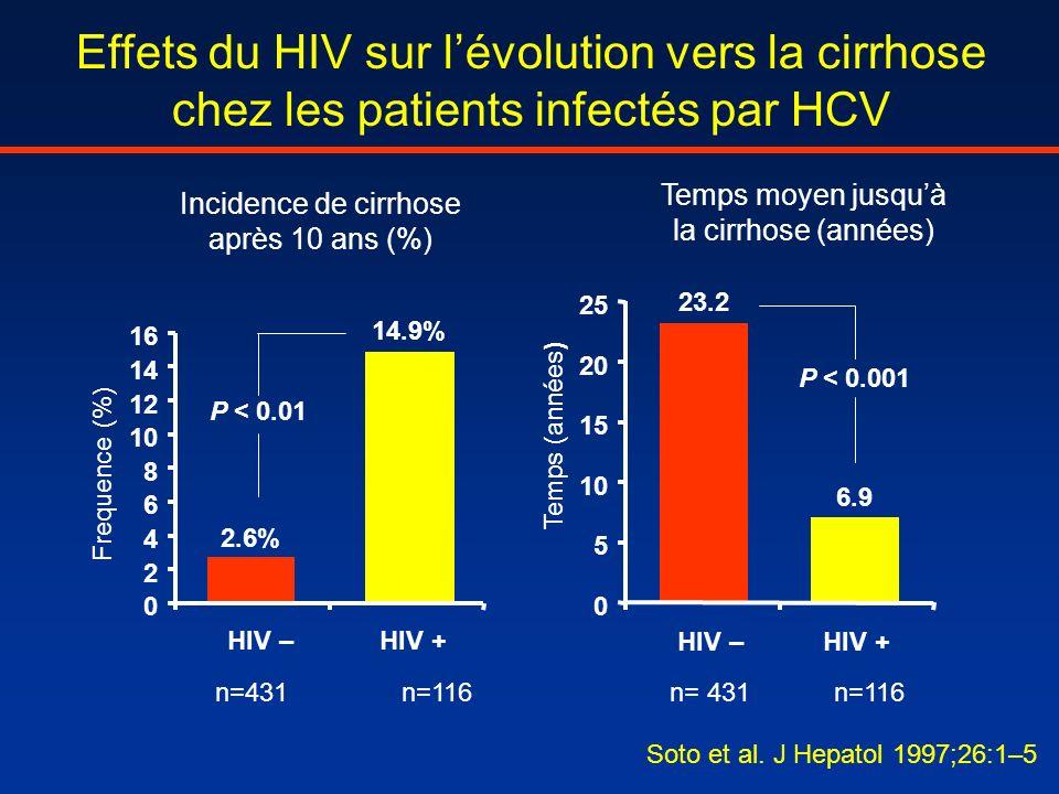 Effets du HIV sur l'évolution vers la cirrhose chez les patients infectés par HCV