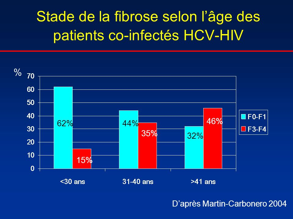 Stade de la fibrose selon l'âge des patients co-infectés HCV-HIV