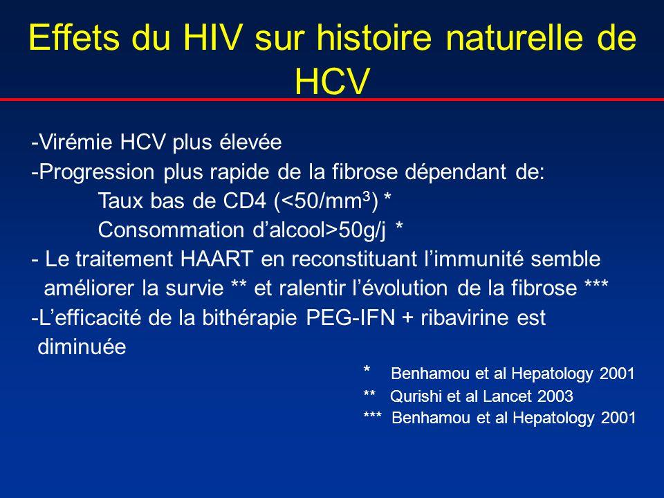 Effets du HIV sur histoire naturelle de HCV