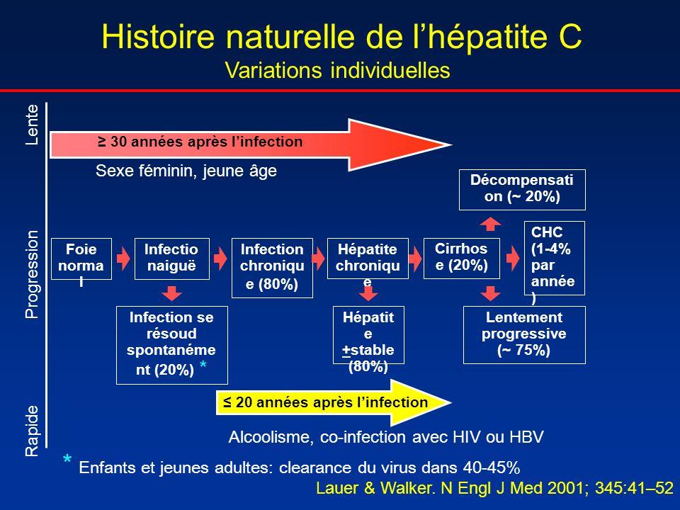 Histoire naturelle de l'hépatite C Variations individuelles