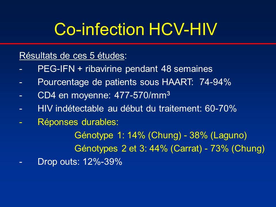 Co-infection HCV-HIV Résultats de ces 5 études: