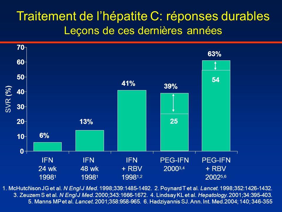 Traitement de l'hépatite C: réponses durables Leçons de ces dernières années