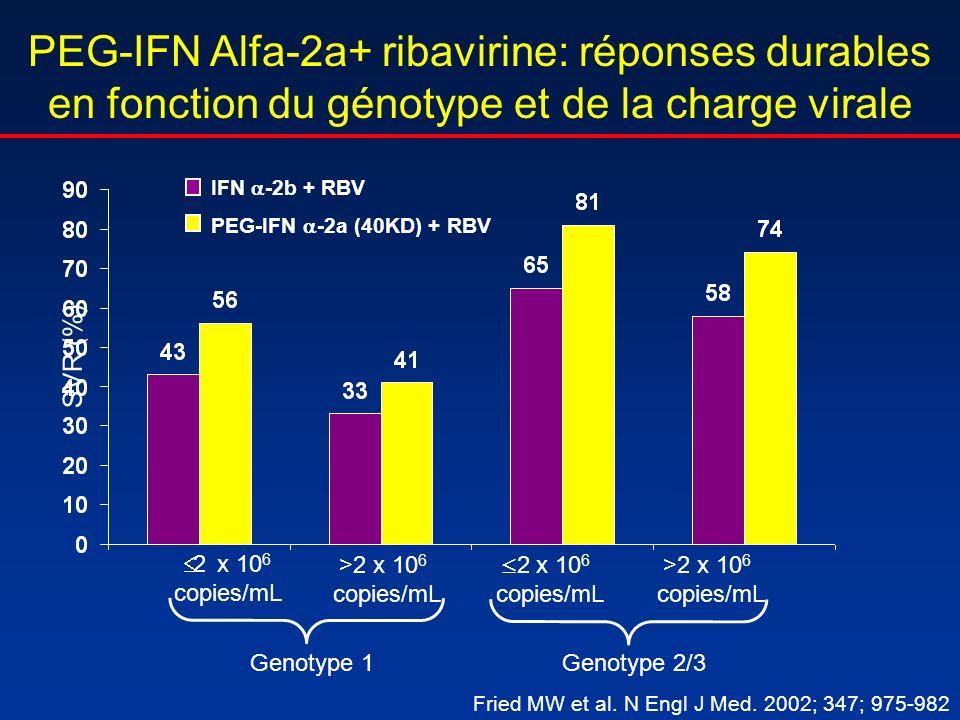 PEG-IFN Alfa-2a+ ribavirine: réponses durables en fonction du génotype et de la charge virale