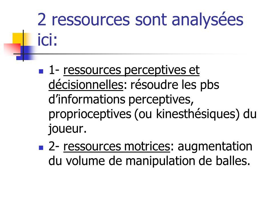 2 ressources sont analysées ici: