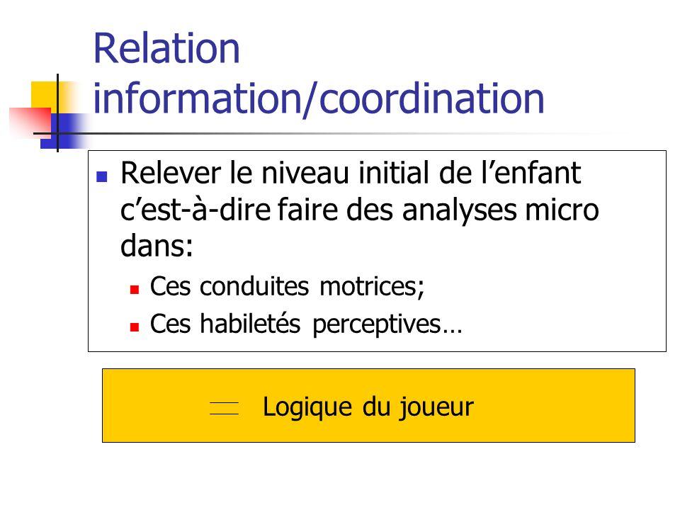 Relation information/coordination