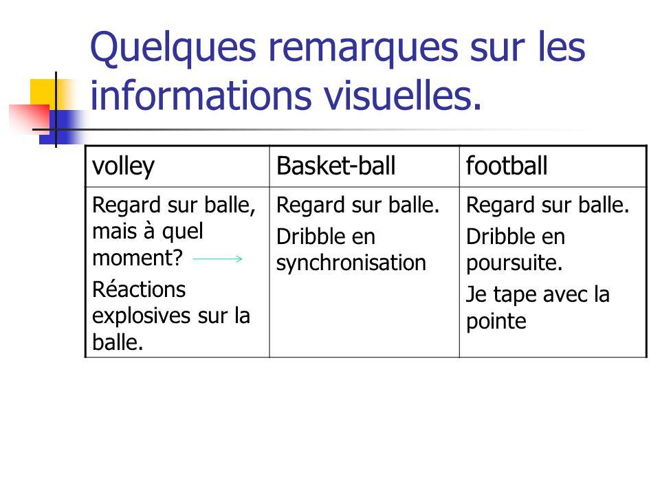 Quelques remarques sur les informations visuelles.