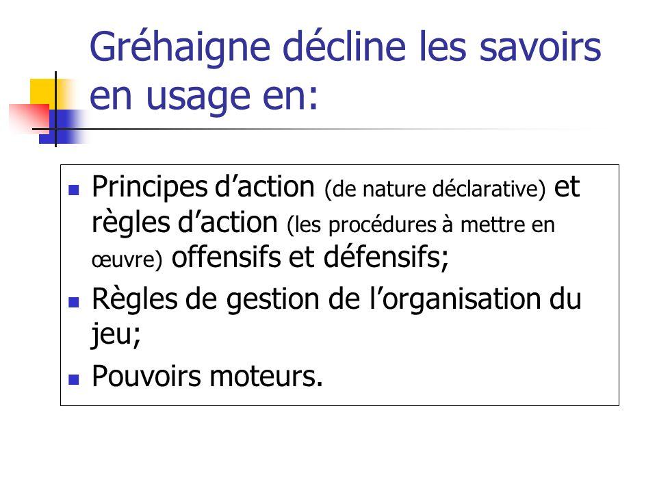 Gréhaigne décline les savoirs en usage en: