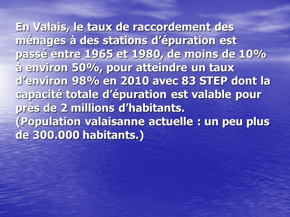 En Valais, le taux de raccordement des ménages à des stations d'épuration est passé entre 1965 et 1980, de moins de 10% à environ 50%, pour atteindre un taux d'environ 98% en 2010 avec 83 STEP dont la capacité totale d'épuration est valable pour près de 2 millions d'habitants.