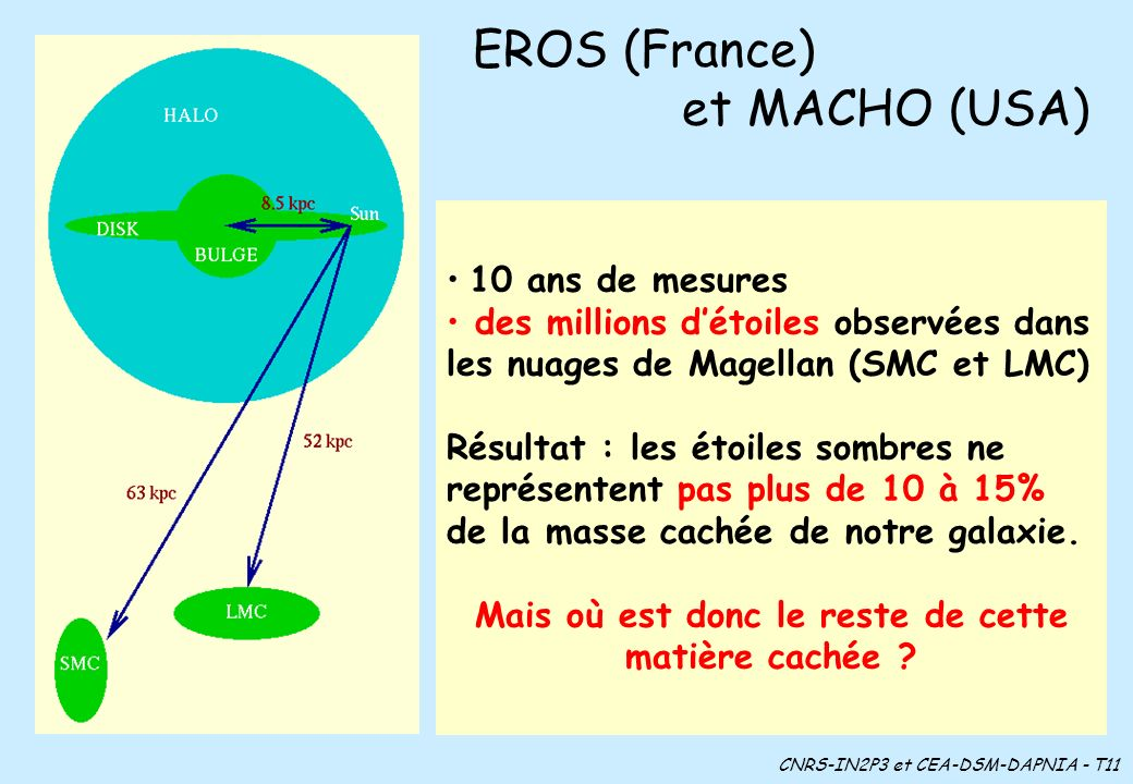 EROS (France) et MACHO (USA)