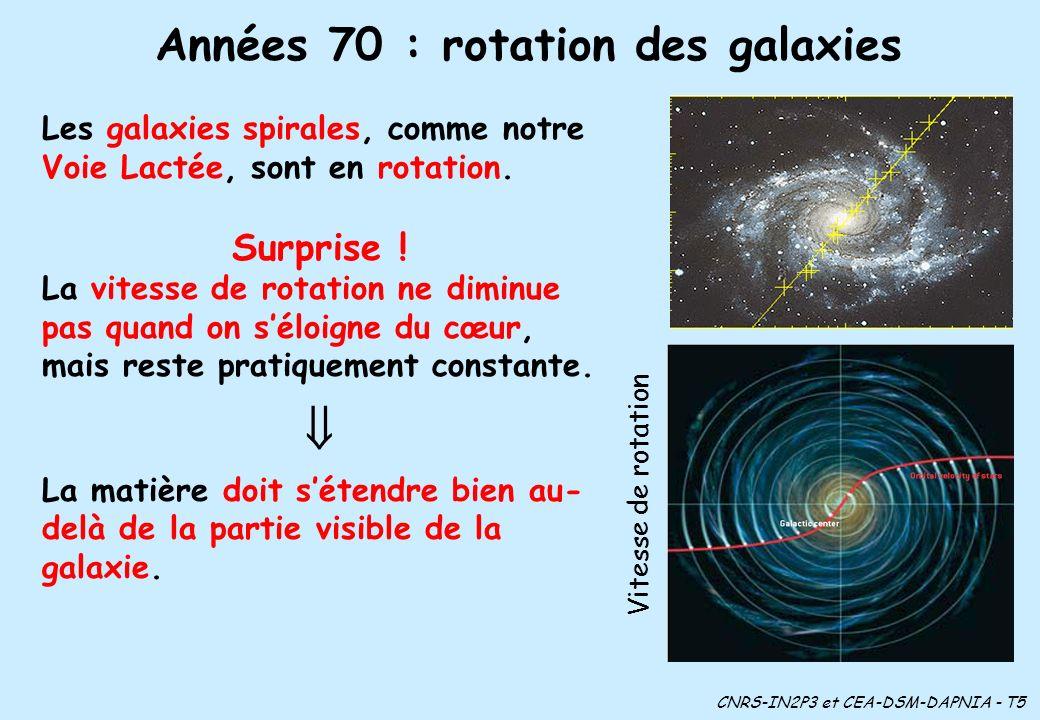 Années 70 : rotation des galaxies