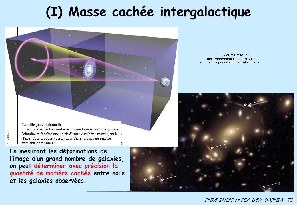 (I) Masse cachée intergalactique