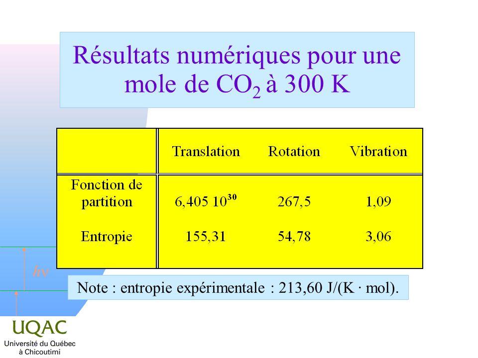 Résultats numériques pour une mole de CO2 à 300 K