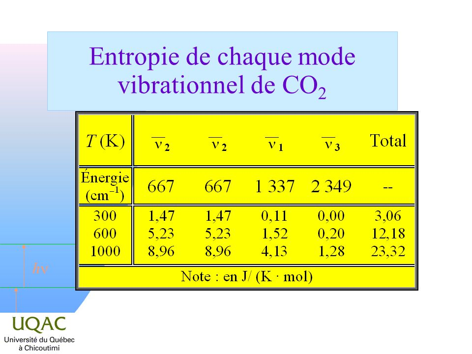 Entropie de chaque mode vibrationnel de CO2