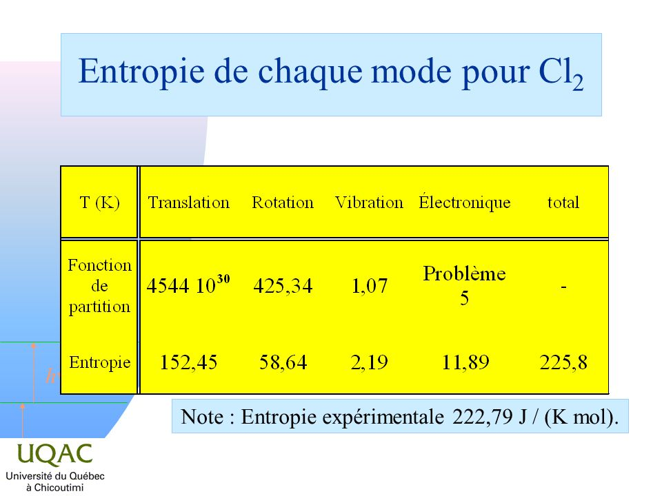 Entropie de chaque mode pour Cl2