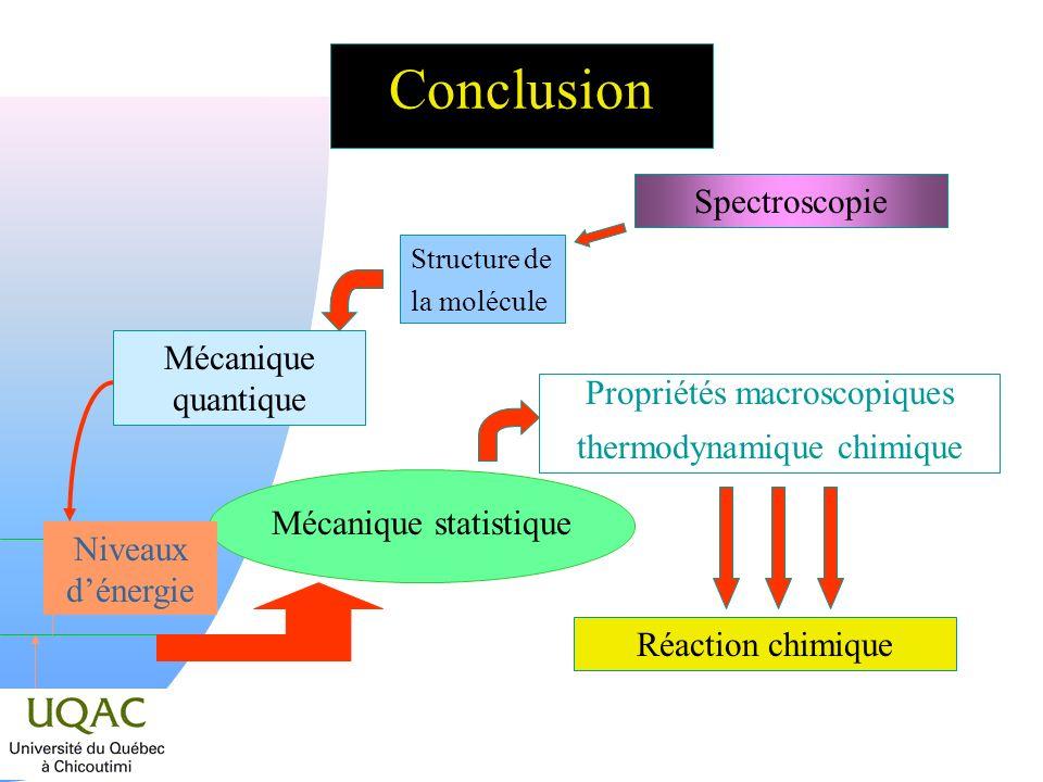 Conclusion Spectroscopie Mécanique quantique Propriétés macroscopiques