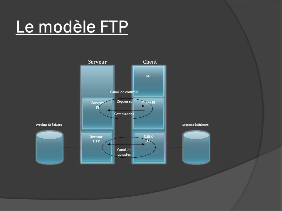 Le modèle FTP Serveur Client GUI Canal de contrôle Serveur PI Réponses