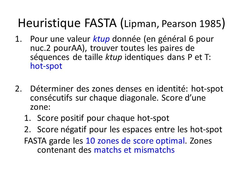 Heuristique FASTA (Lipman, Pearson 1985)