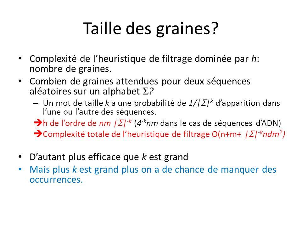Taille des graines Complexité de l'heuristique de filtrage dominée par h: nombre de graines.