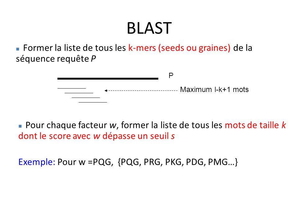 BLAST Exemple: Pour w =PQG, {PQG, PRG, PKG, PDG, PMG…}