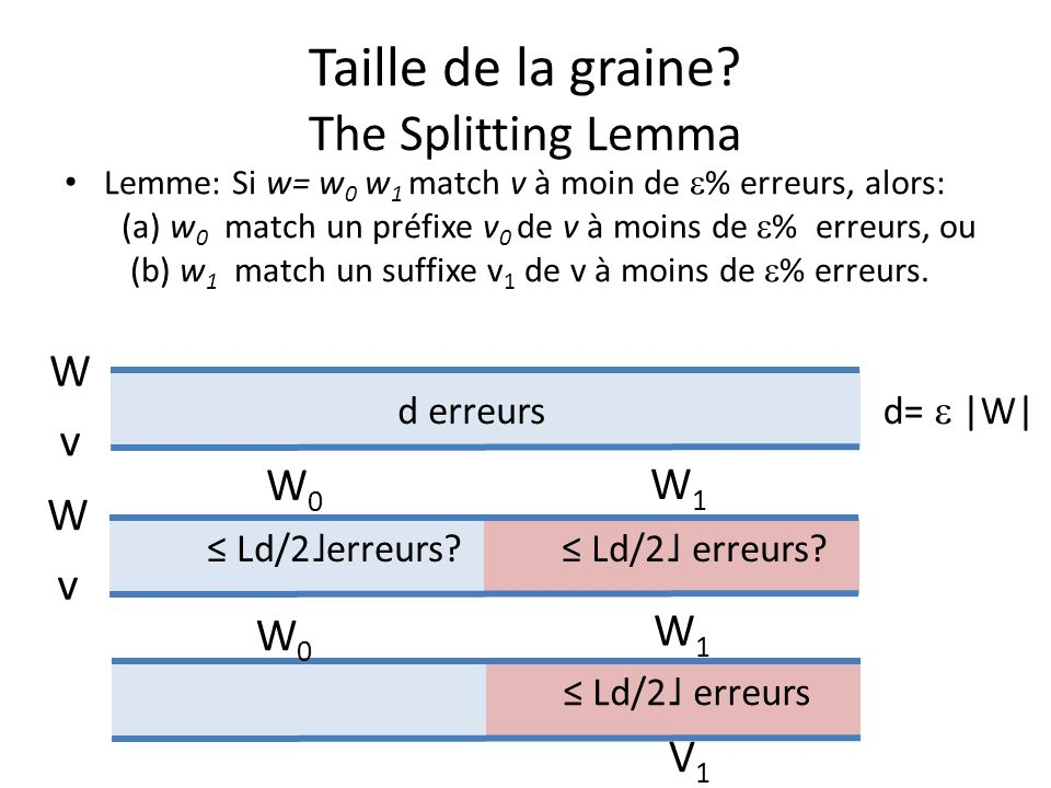 Taille de la graine The Splitting Lemma