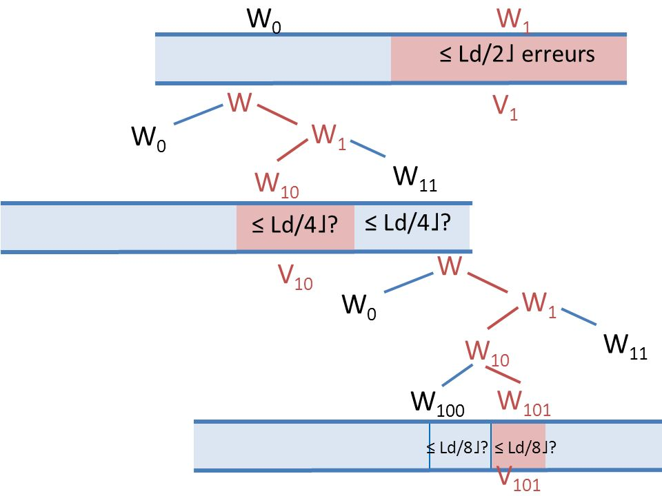 W0 W1. ≤ Ld/2˩ erreurs. W. V1. W0. W1. W11. W10. ≤ Ld/4˩ ≤ Ld/4˩ W. V10. W0. W1. W11.