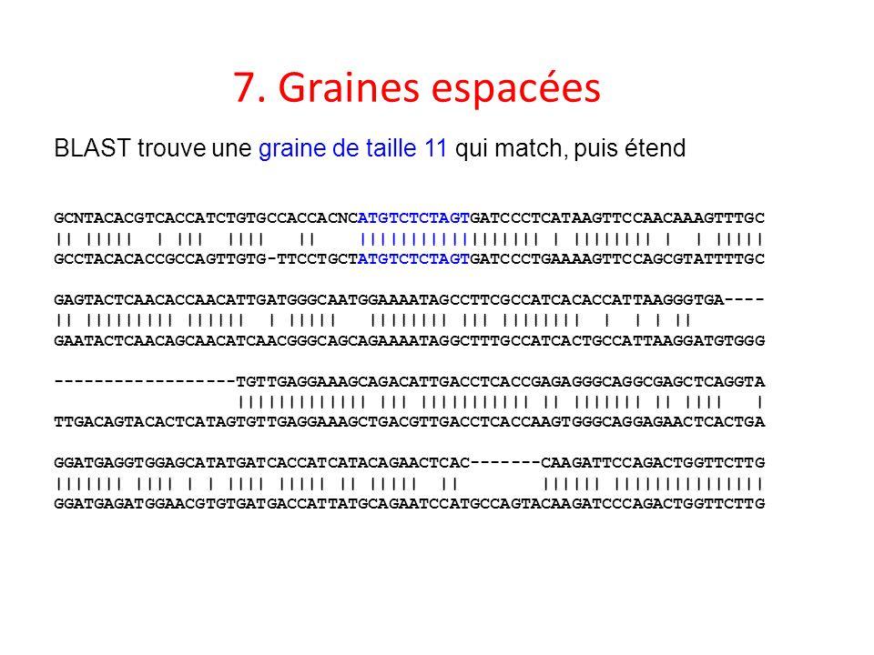 7. Graines espacées BLAST trouve une graine de taille 11 qui match, puis étend.