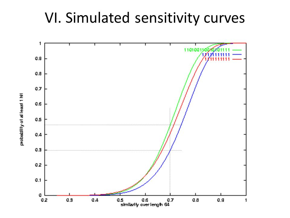 VI. Simulated sensitivity curves