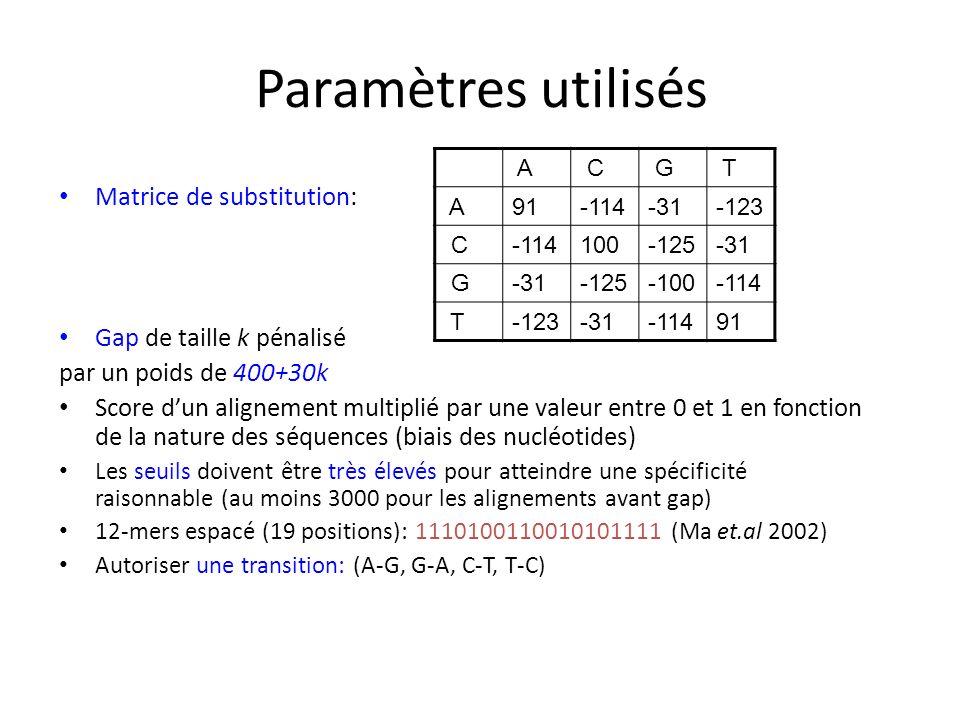Paramètres utilisés Matrice de substitution: Gap de taille k pénalisé