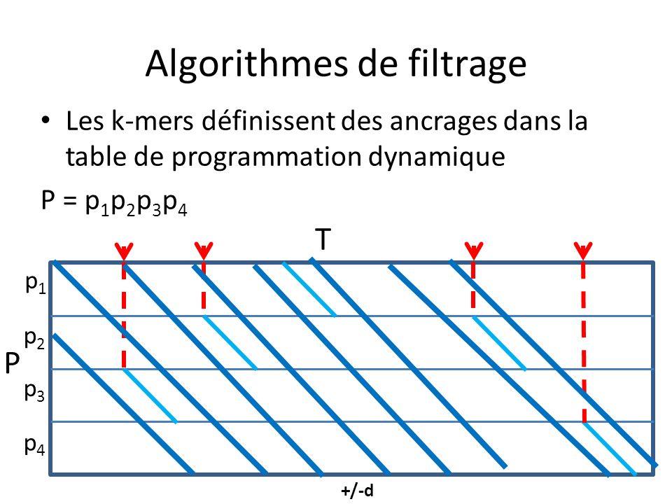 Algorithmes de filtrage