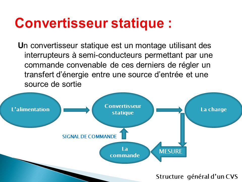 Convertisseur statique :