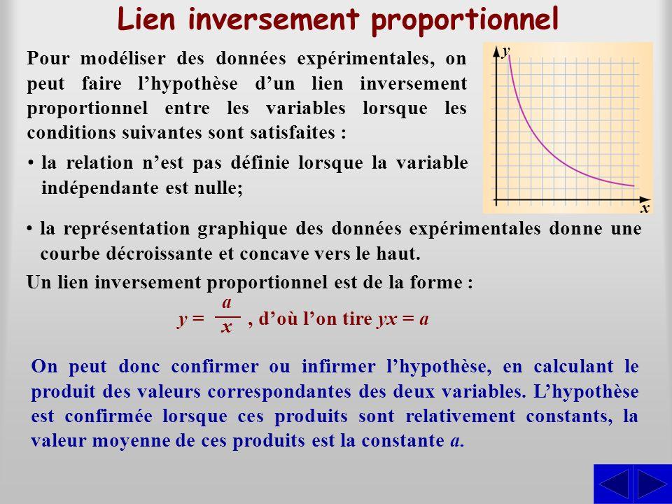 Lien inversement proportionnel