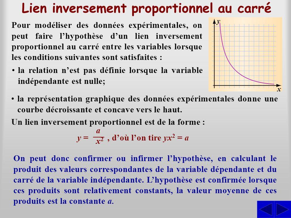 Lien inversement proportionnel au carré