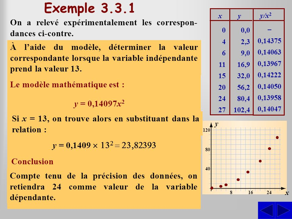 Exemple 3.3.1 4. 6. 11. 15. 20. 24. 27. 0,0. 2,3. 9,0. 16,9. 32,0. 56,2. 80,4. 102,4.